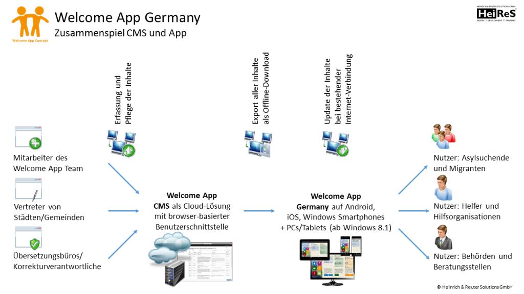 Welcome_App_Germany__Zusammenspiel_CMS_und_App[1]